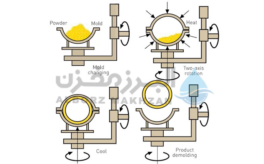 فرآیند تولید مخازن پلی اتیلن