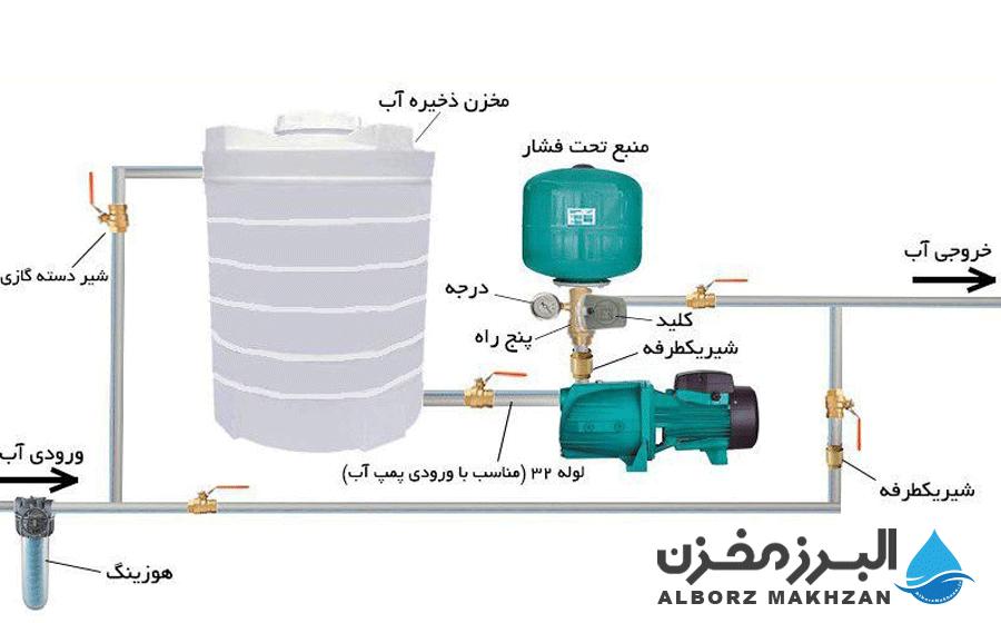 نصب پمپ آب و مخزن ذخیره